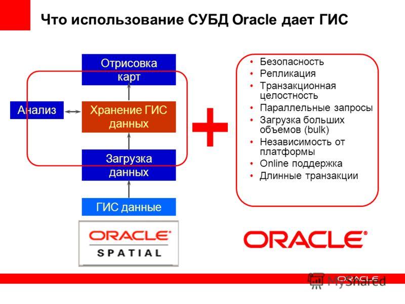 Что использование СУБД Oracle дает ГИС Хранение ГИС данных Загрузка данных Отрисовка карт Анализ ГИС данные Безопасность Репликация Транзакционная целостность Параллельные запросы Загрузка больших объемов (bulk) Независимость от платформы Online подд