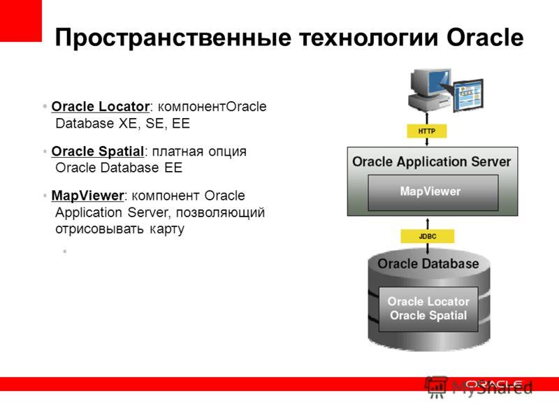 Пространственные технологии Oracle Oracle Locator: компонентOracle Database XE, SE, EE Oracle Spatial: платная опция Oracle Database EE MapViewer: компонент Oracle Application Server, позволяющий отрисовывать карту