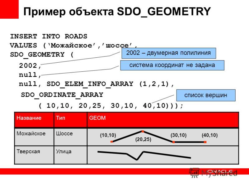 Пример объекта SDO_GEOMETRY INSERT INTO ROADS VALUES (Можайское,шоссе, SDO_GEOMETRY ( 2002, null, null, SDO_ELEM_INFO_ARRAY (1,2,1), SDO_ORDINATE_ARRAY ( 10,10, 20,25, 30,10, 40,10))); 2002 – двумерная полилиния система координат не задана список вер