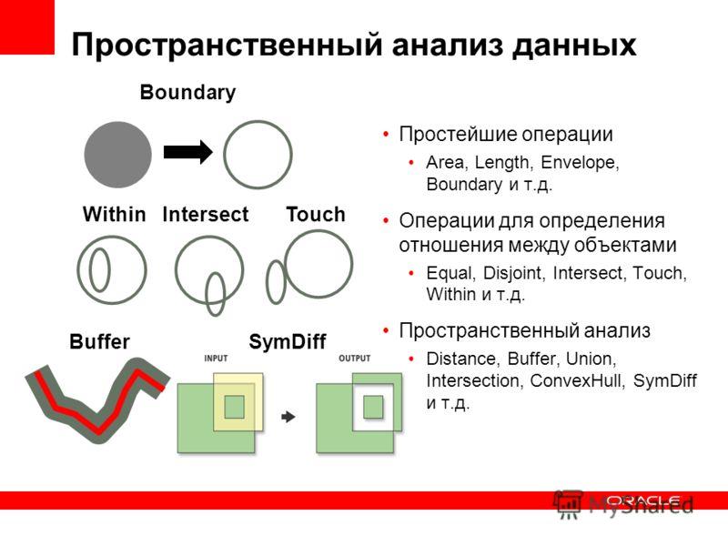 Пространственный анализ данных Простейшие операции Area, Length, Envelope, Boundary и т.д. Операции для определения отношения между объектами Equal, Disjoint, Intersect, Touch, Within и т.д. Пространственный анализ Distance, Buffer, Union, Intersecti