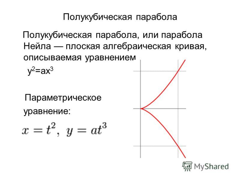 Полукубическая парабола Полукубическая парабола, или парабола Нейла плоская алгебраическая кривая, описываемая уравнением y 2 =ax 3 Параметрическое уравнение: