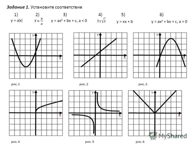 Задание 1. Установите соответствие 1)2)3)4)5)6)