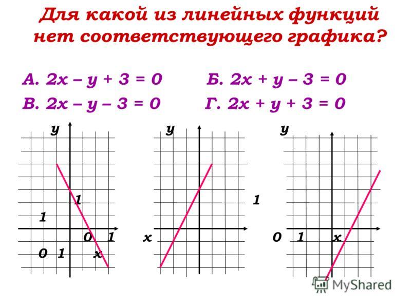 Для какой из линейных функций нет соответствующего графика? А. 2х – у + 3 = 0 Б. 2х + у – 3 = 0 В. 2х – у – 3 = 0 Г. 2х + у + 3 = 0 у у у 1 1 1 0 1 х 0 1 х 0 1 х