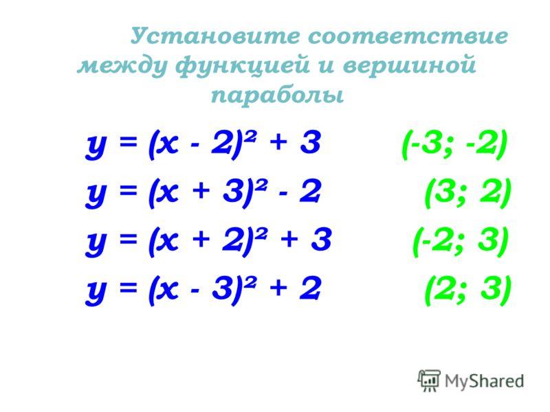 Установите соответствие между функцией и вершиной параболы у = (х - 2)² + 3 (-3; -2) у = (х + 3)² - 2 (3; 2) у = (х + 2)² + 3 (-2; 3) у = (х - 3)² + 2 (2; 3)