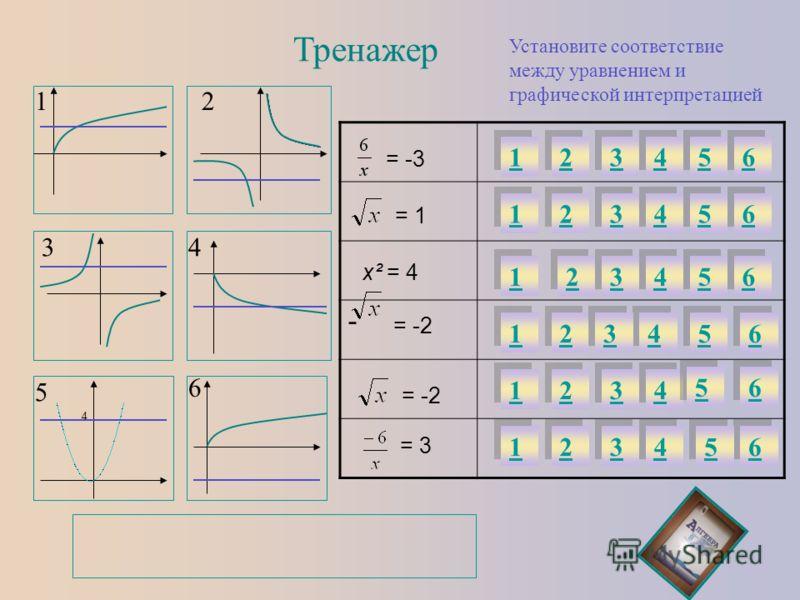 Тренажер Установите соответствие между уравнением и графической интерпретацией - 12 34 5 6 1 1 2 2 3 3 4 4 5 5 6 6 1 1 2 2 3 3 4 4 5 5 6 6 2 2 3 3 4 4 1 1 5 5 6 6 1 1 1 1 1 1 2 2 2 2 2 2 4 4 3 3 3 3 3 3 4 4 4 4 5 5 6 6 5 5 6 6 6 6 5 5 = 1 = -2 х² = 4