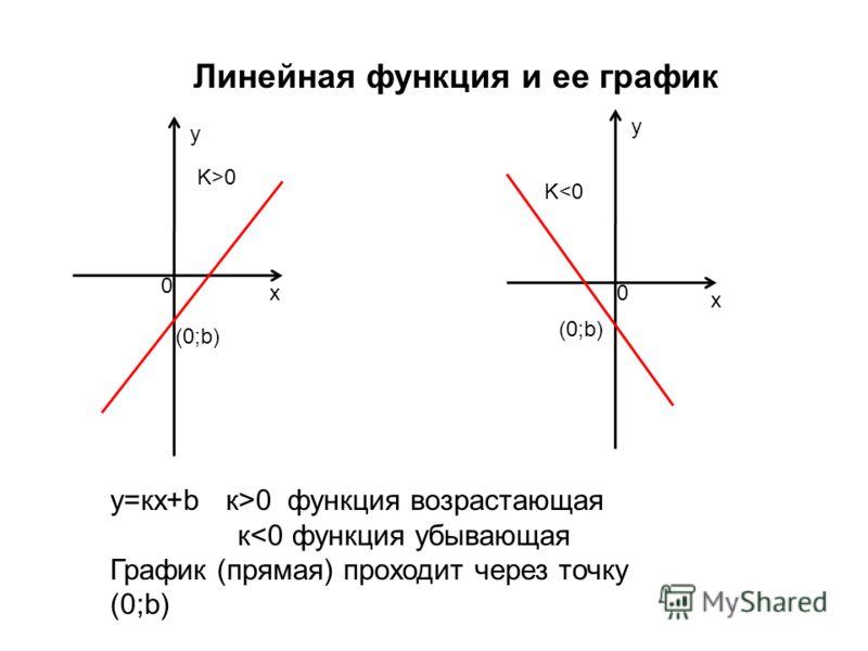 Линейная функция и ее график у=кх+b к>0 функция возрастающая к0 K