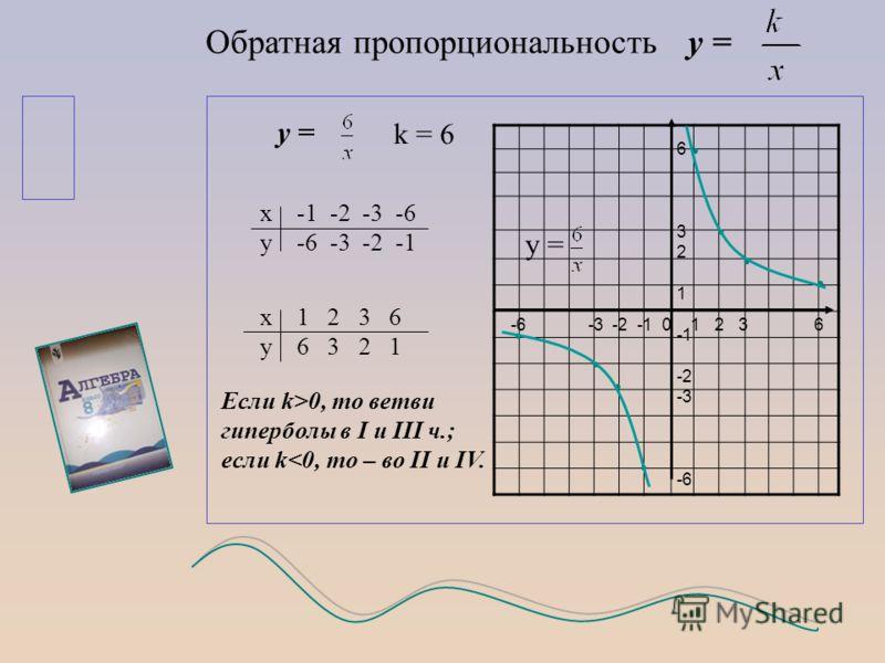 Обратная пропорциональность у = у = k = 6 х -1 -2 -3 -6 у -6 -3 -2 -1 х 1 2 3 6 у 6 3 2 1 Если k>0, то ветви гиперболы в I и III ч.; если k