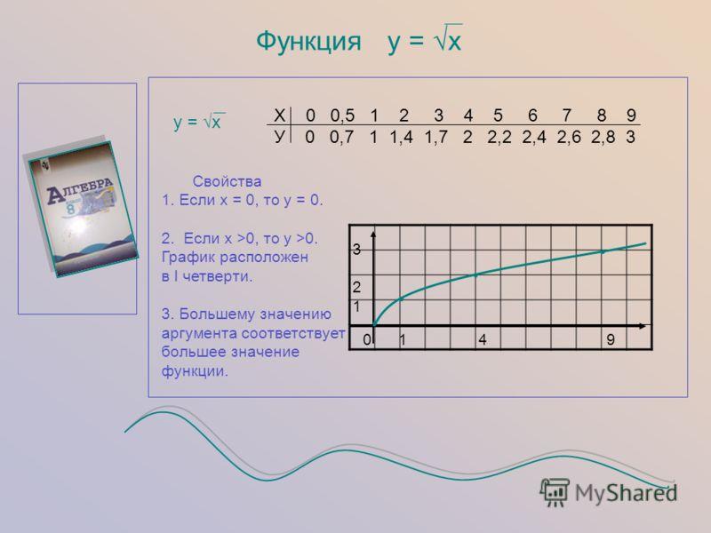 Функция у = х у = х Х 0 0,5 1 2 3 4 5 6 7 8 9 У 0 0,7 1 1,4 1,7 2 2,2 2,4 2,6 2,8 3 321321 0 1 4 9 Свойства 1. Если х = 0, то у = 0. 2. Если х >0, то у >0. График расположен в I четверти. 3. Большему значению аргумента соответствует большее значение