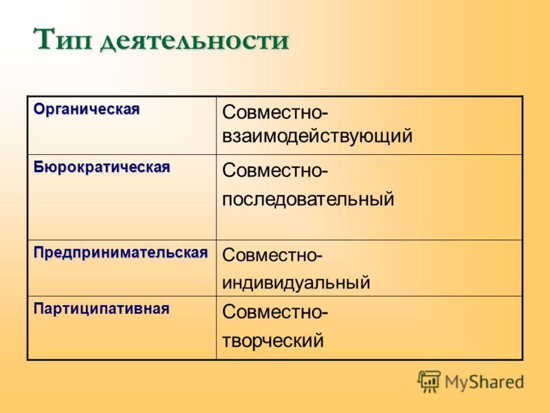 Тип деятельности Органическая Совместно- взаимодействующий Бюрократическая Совместно- последовательный Предпринимательская Совместно- индивидуальный Партиципативная Совместно- творческий