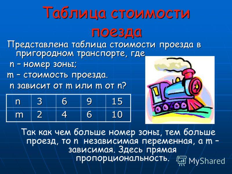 Таблица стоимости поезда Представлена таблица стоимости проезда в пригородном транспорте, где n – номер зоны; n – номер зоны; m – стоимость проезда. n зависит от m или m от n? n зависит от m или m от n? Так как чем больше номер зоны, тем больше проез