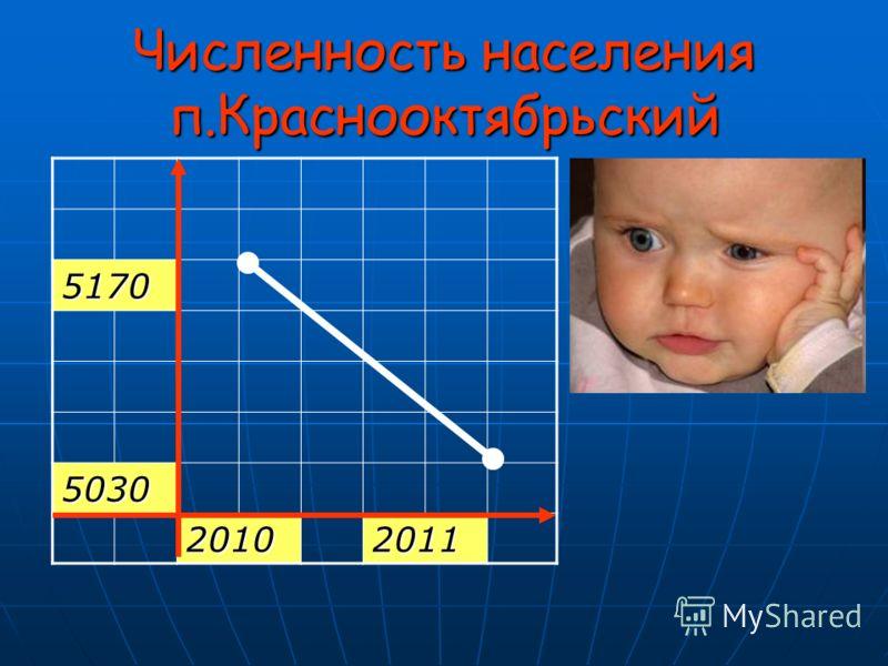 Численность населения п.Краснооктябрьский 5170 5030 20102011