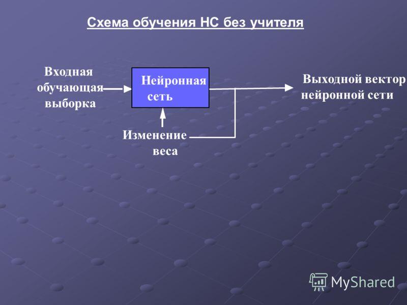 Схема обучения НС без учителя Входная обучающая выборка Нейронная сеть Изменение веса Выходной вектор нейронной сети