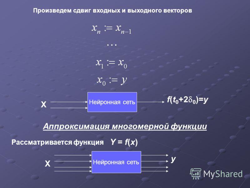 . Произведем сдвиг входных и выходного векторов Нейронная сеть f(t 0 +2 0 )=y Х Аппроксимация многомерной функции Y = f(x) Рассматривается функция Нейронная сеть y Х