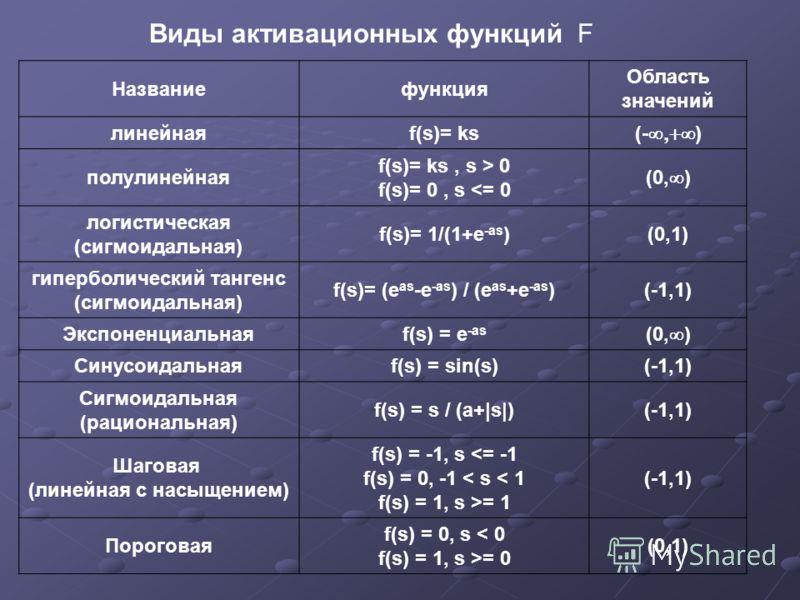 Виды активационных функций F Названиефункция Область значений линейнаяf(s)= ks (- ) полулинейная f(s)= ks, s > 0 f(s)= 0, s