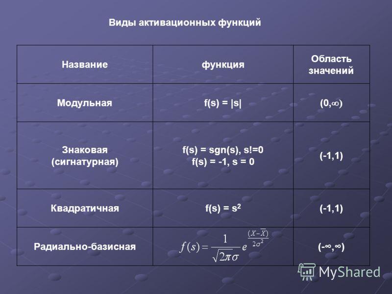 Названиефункция Область значений Модульнаяf(s) = |s| (0, Знаковая (сигнатурная) f(s) = sgn(s), s!=0 f(s) = -1, s = 0 (-1,1) Квадратичнаяf(s) = s 2 (-1,1) Радиально-базисная(-,) Виды активационных функций