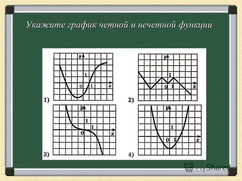 Укажите график четной и нечетной функции