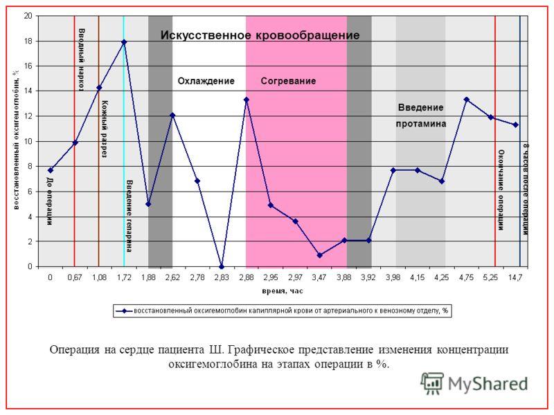 ОхлаждениеСогревание Введение протамина Искусственное кровообращение До операции Вводный наркоз Кожный разрез Введение гепарина 8 часов после операции Окончание операции Операция на сердце пациента Ш. Графическое представление изменения концентрации