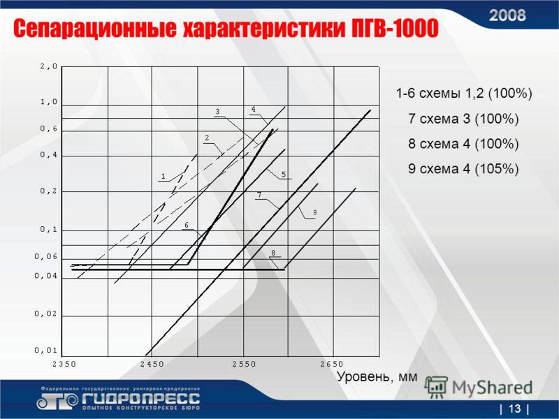 | 13 | Сепарационные характеристики ПГВ-1000 9 1-6 схемы 1,2 (100%) 7 схема 3 (100%) 8 схема 4 (100%) 9 схема 4 (105%) Уровень, мм