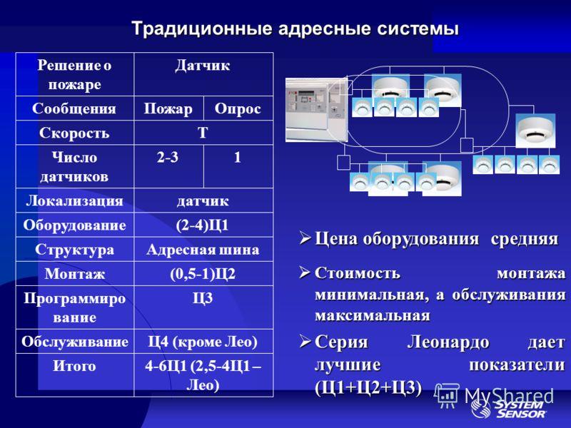 Традиционные адресные системы Адресная шинаСтруктура 4-6Ц1 (2,5-4Ц1 – Лео) Итого Ц4 (кроме Лео)Обслуживание Ц3Программиро вание (0,5-1)Ц2Монтаж (2-4)Ц1Оборудование датчикЛокализация 12-3Число датчиков ТСкорость ОпросПожарСообщения ДатчикРешение о пож