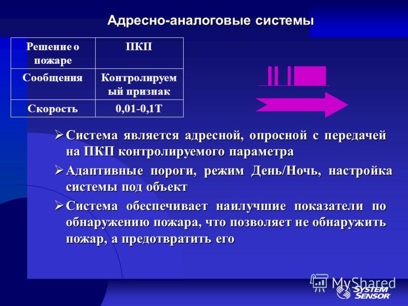 Адресно-аналоговые системы 0,01-0,1ТСкорость Контролируем ый признак Сообщения ПКПРешение о пожаре Система является адресной, опросной с передачей на ПКП контролируемого параметра Система является адресной, опросной с передачей на ПКП контролируемого