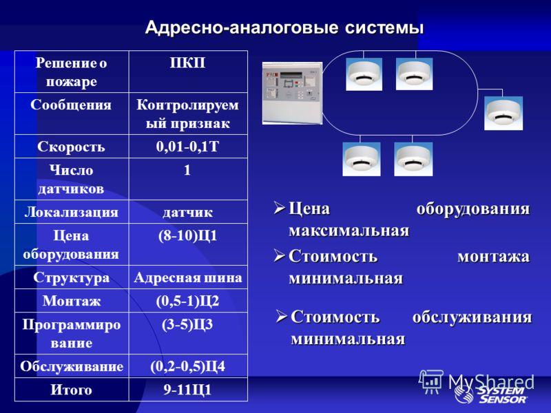 Адресно-аналоговые системы Адресная шинаСтруктура 9-11Ц1Итого (0,2-0,5)Ц4Обслуживание (3-5)Ц3Программиро вание (0,5-1)Ц2Монтаж (8-10)Ц1Цена оборудования датчикЛокализация 1Число датчиков 0,01-0,1ТСкорость Контролируем ый признак Сообщения ПКПРешение