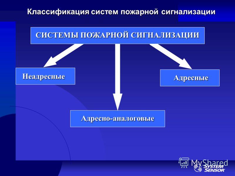 Классификация систем пожарной сигнализации Неадресные Адресные Адресно-аналоговые СИСТЕМЫ ПОЖАРНОЙ СИГНАЛИЗАЦИИ