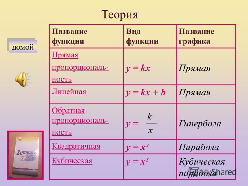 Графики функций Теория Практикум Тренажер Контрольный тест Дополнительные задания Дополнительные задания Определение. Графиком функции называется множество точек координатной плоскости, абсциссы которых равны значениям аргумента, а ординаты – соответ