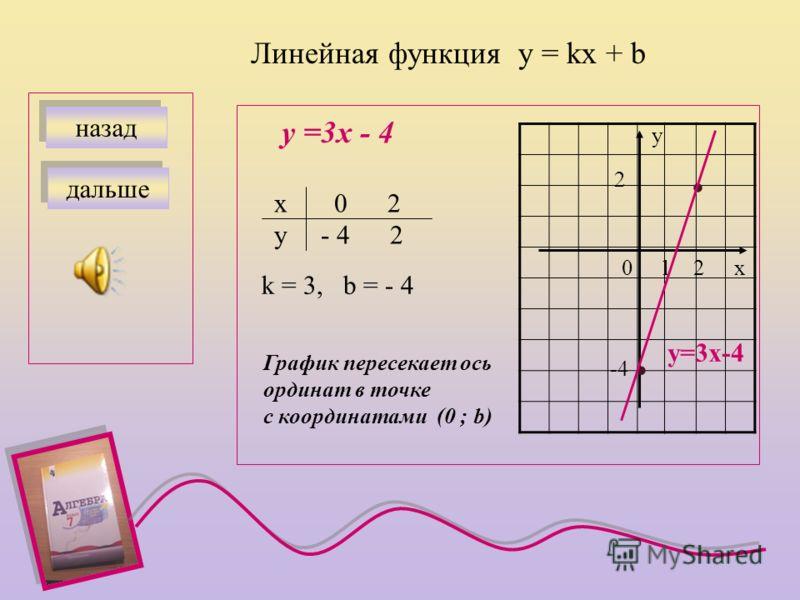 Прямая пропорциональность у = kх назад у = 2х х 0 2 у 0 4 х у 0 1 2 · · у=2х дальше Если k>0, то график расположен в I и III четв.; если k