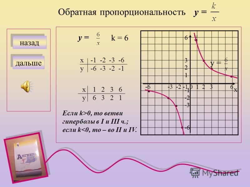 Линейная функция у = kх + b назад дальше у =3х - 4 х 0 2 у - 4 2 х у 0 1 2 -4 2 у=3х-4 График пересекает ось ординат в точке с координатами (0 ; b) k = 3, b = - 4