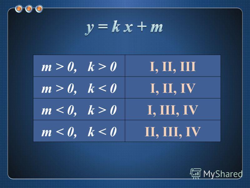m > 0, k > 0I, II, III m > 0, k < 0I, II, IV m 0I, III, IV m < 0, k < 0II, III, IV