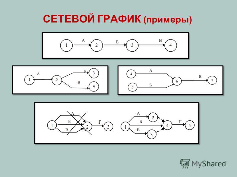 СЕТЕВОЙ ГРАФИК (примеры)