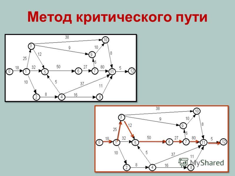 Метод критического пути