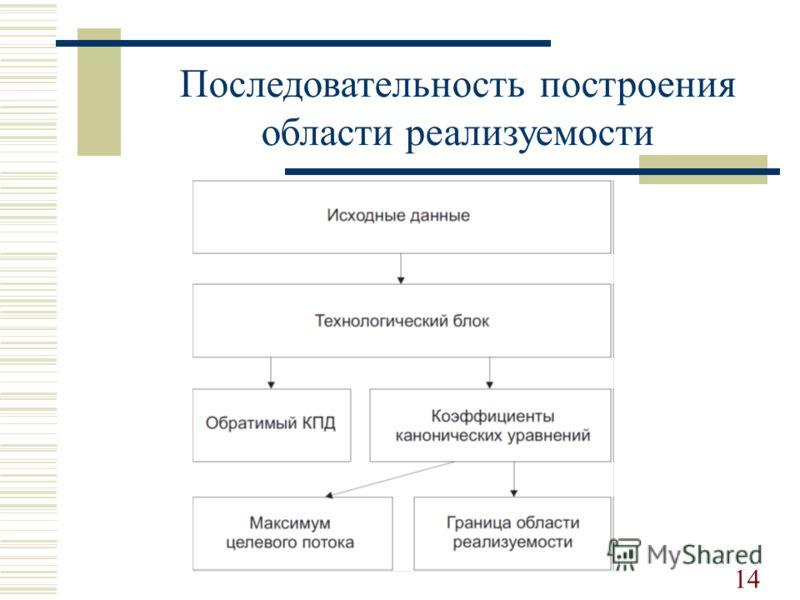 Последовательность построения области реализуемости 14