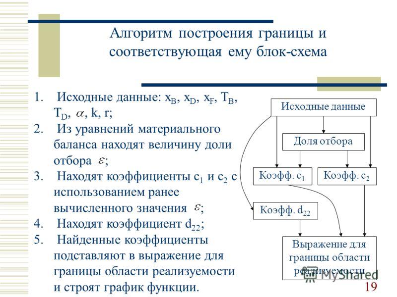 Алгоритм построения границы и соответствующая ему блок-схема Исходные данные Доля отбора Коэфф. c 2 Коэфф. c 1 Коэфф. d 22 Выражение для границы области реализуемости 1. Исходные данные: x B, x D, x F, T B, T D,, k, r; 2. Из уравнений материального б
