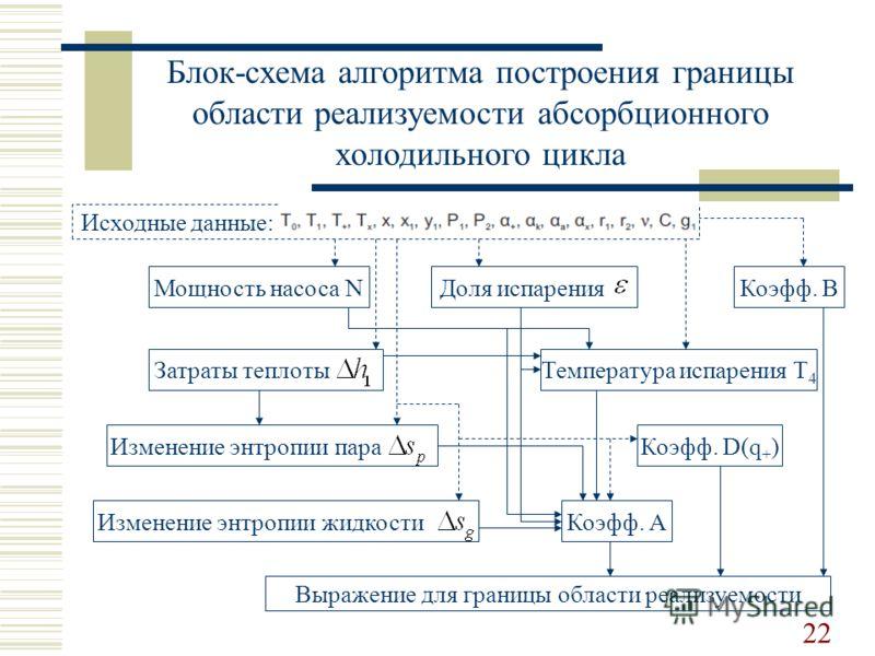 Доля испарения Блок-схема алгоритма построения границы области реализуемости абсорбционного холодильного цикла Исходные данные: Мощность насоса N Затраты теплоты Изменение энтропии пара Изменение энтропии жидкости Температура испарения T 4 Коэфф. A К