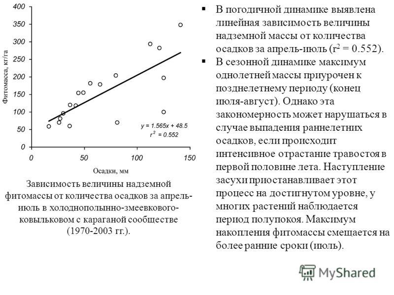 Зависимость величины надземной фитомассы от количества осадков за апрель- июль в холоднополынно-змеевкового- ковыльковом с караганой сообществе (1970-2003 гг.). В погодичной динамике выявлена линейная зависимость величины надземной массы от количеств