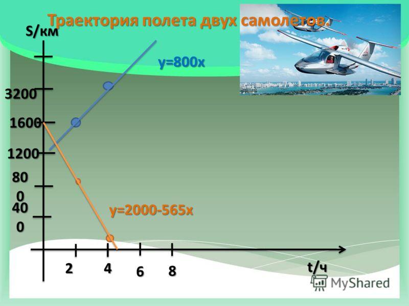 Траектория полета двух самолетов. t/ч S/км 24 6 8 40 0 80 0 1200 1600 3200 у=800х у=2000-565х