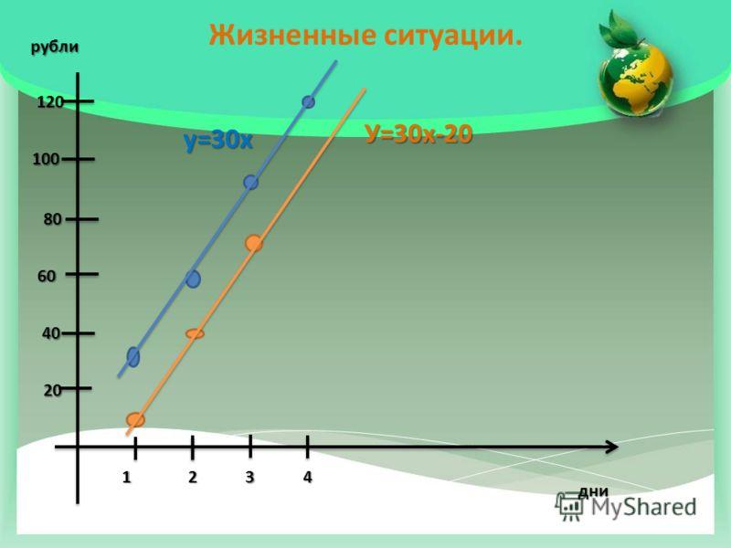 Жизненные ситуации. дни рубли 21 34 20 80 60 40 100 120 У=30х-20 у=30х