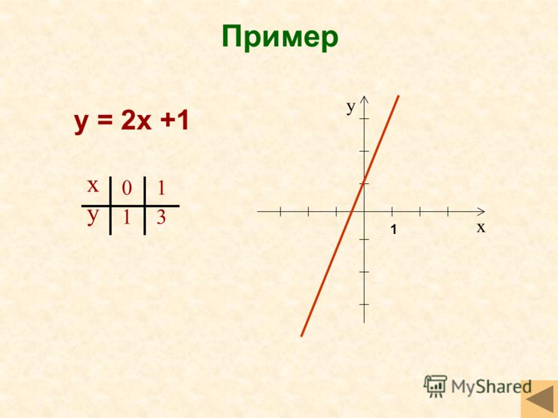 Пример у = 2х +1 х у х у 0 1 1 3 1