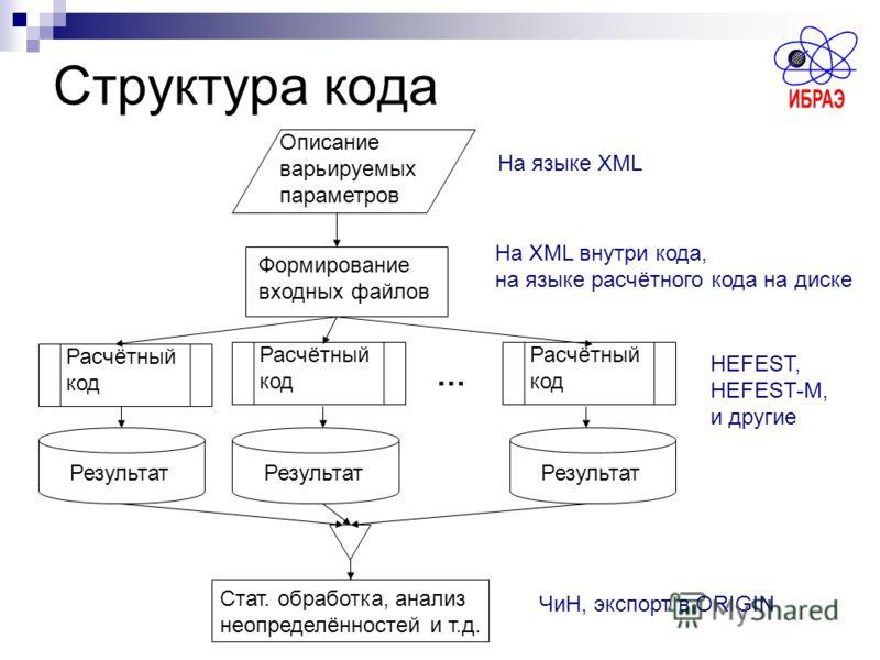 Структура кода Описание варьируемых параметров Формирование входных файлов Расчётный код Результат Стат. обработка, анализ неопределённостей и т.д. На языке XML … На XML внутри кода, на языке расчётного кода на диске HEFEST, HEFEST-M, и другие ЧиН, э