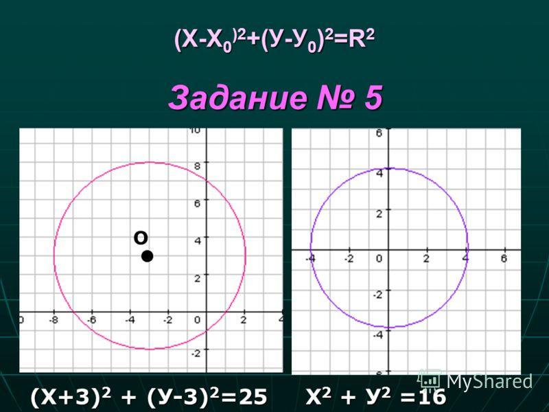 (Х-Х 0 )2 +(У-У 0 ) 2 =R 2 Задание 5 (Х+3) 2 + (У-3) 2 =25 Х 2 + У 2 =16 О