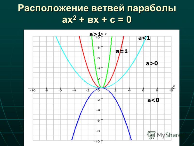 Расположение ветвей параболы ах 2 + вх + с = 0 a1 а=1 a>0 a