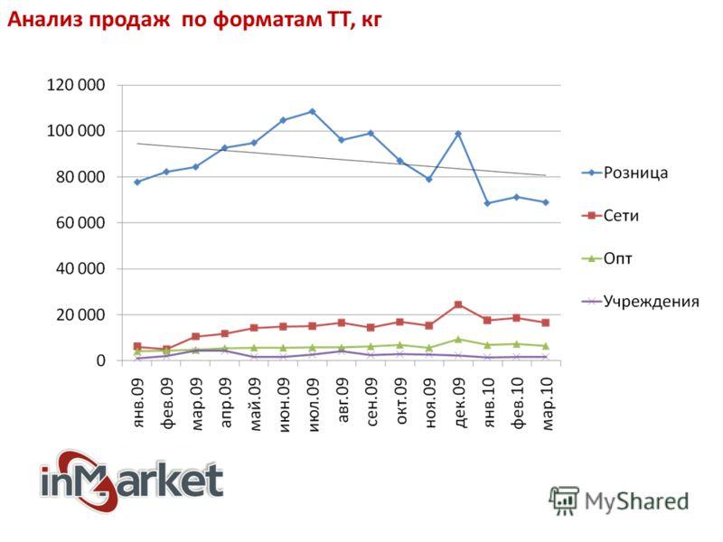 Анализ продаж по форматам ТТ, кг