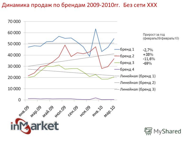 Динамика продаж по брендам 2009-2010гг. Без сети ХХХ Прирост за год (февраль09/февраль10) -2,7% +38% -11,6% -69%