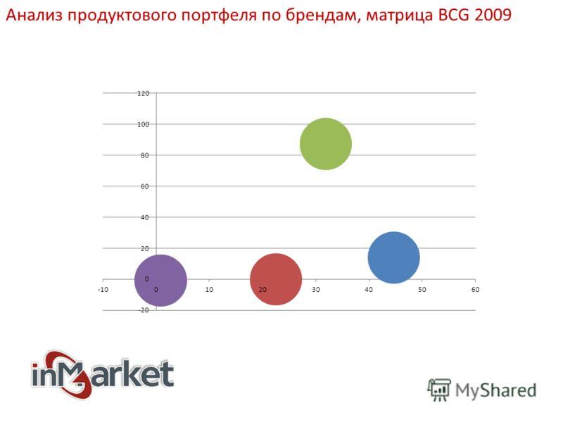 Анализ продуктового портфеля по брендам, матрица BCG 2009