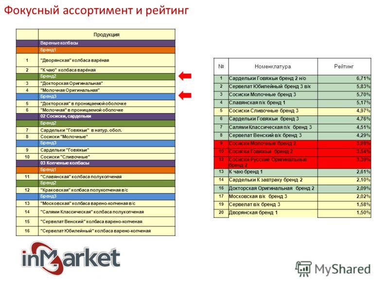 Фокусный ассортимент и рейтинг Продукция Вареные колбасы Бренд1 1