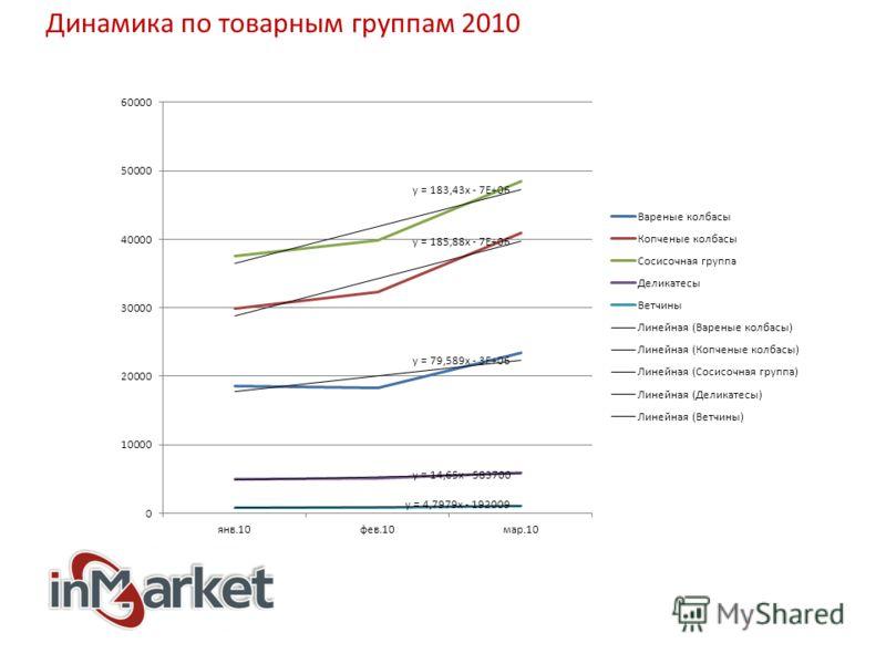 Динамика по товарным группам 2010