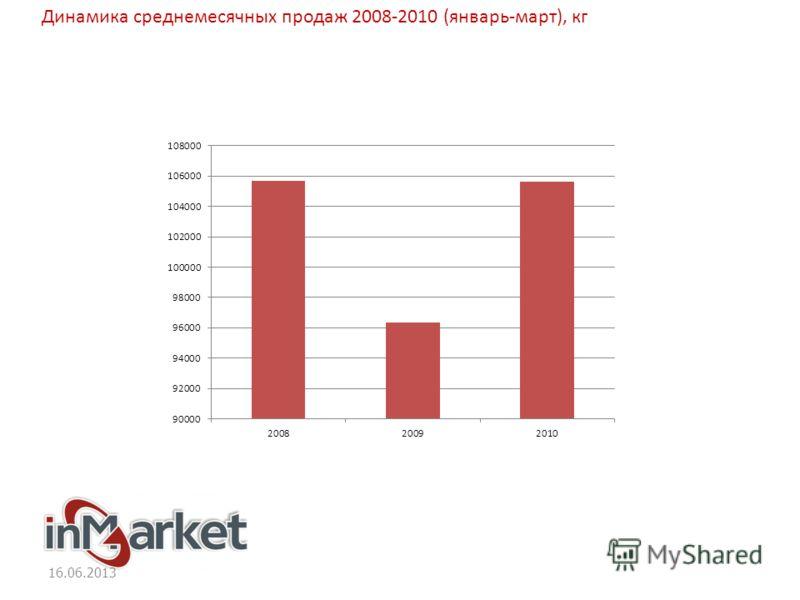 16.06.2013 Динамика среднемесячных продаж 2008-2010 (январь-март), кг