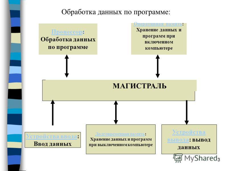 3 ПроцессорПроцессор: Обработка данных по программе Оперативная памятьОперативная память: Хранение данных и программ при включенном компьютере Устройства вводаУстройства ввода: Ввод данных Устройства выводаУстройства вывода: вывод данных Долговременн