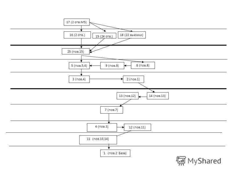 23 (шлиф.4) 10(шлиф.2) 20 (шлиф.14) 6(шлиф.1) 24(шлиф.12,13) 21(шлиф.5) 27 (шлиф.7) 22 (шлиф.6) 19 (шлиф.10) 26 (шлиф.3) 29 (полировать 9) 28 полировать.3 Синтезируется персептрон всех возможных вариантов последовательности механообработки